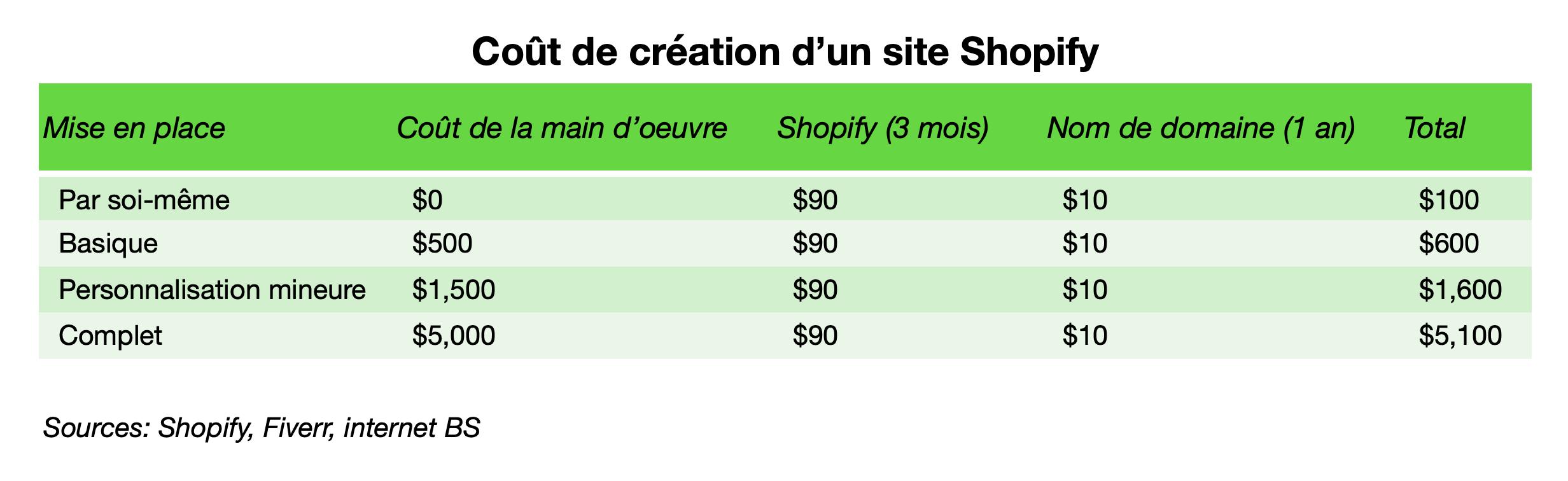 Coût de création d'un site Shopify