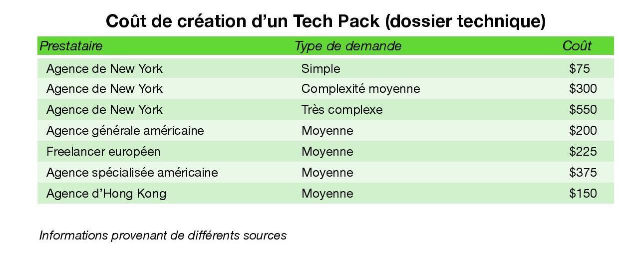 Coûts de création d'un Tech Pack